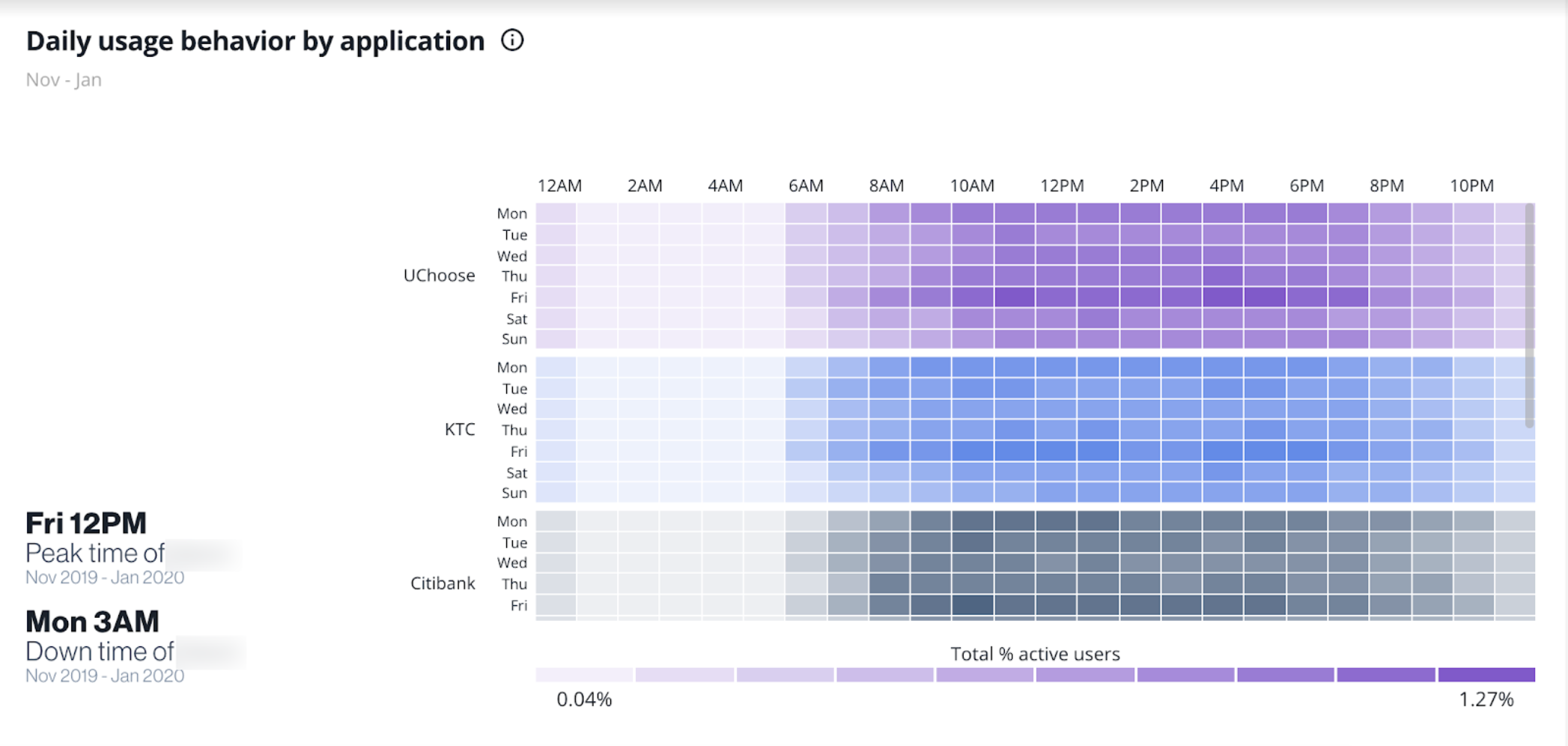 Digipulse: Visualization of user behavior by date, time, and application